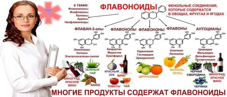 Флавоноиды: описание, полезные свойства